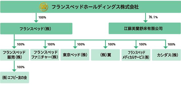 グループマップ