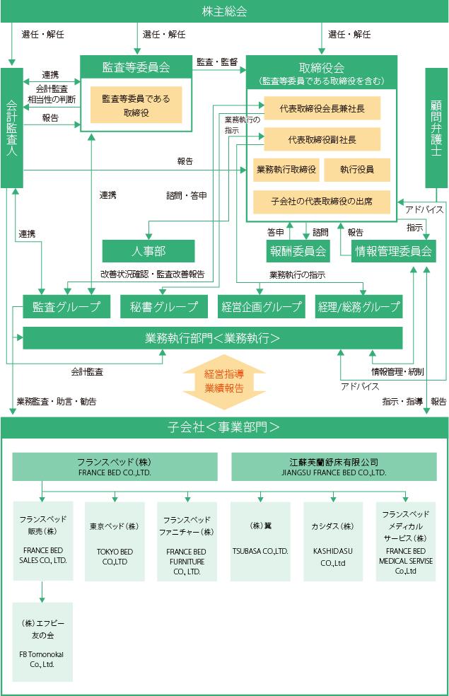 株主総会図